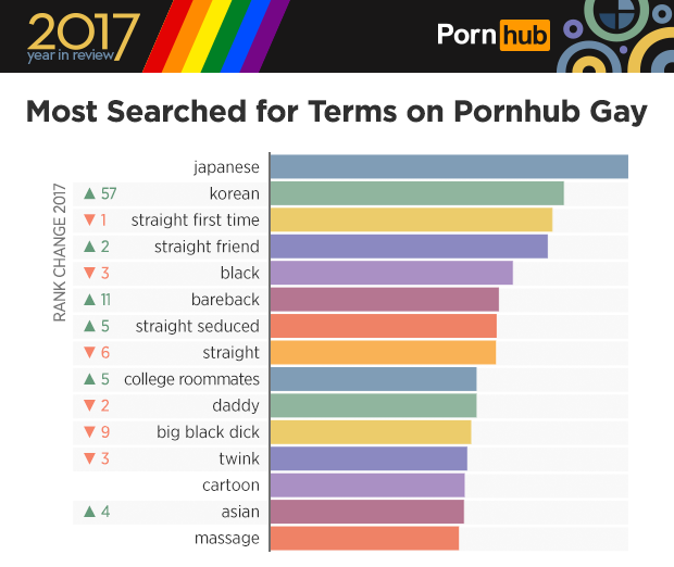 MOST VIEWED GAY PORN